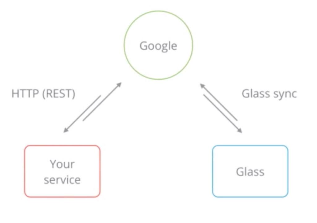 google glass api